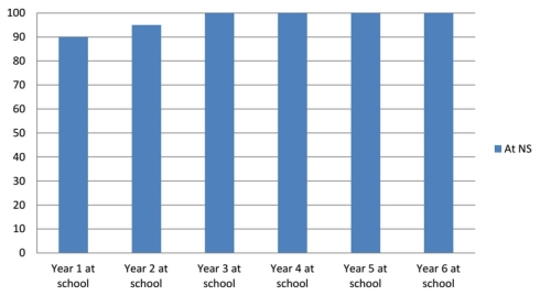 National Standards graph 1