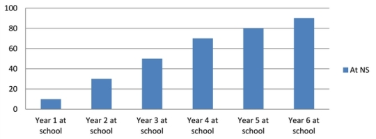 National Standards graph 3