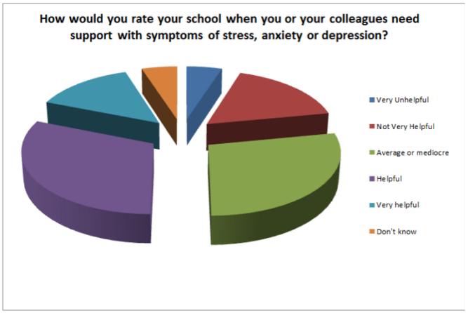 stress survey pic 2