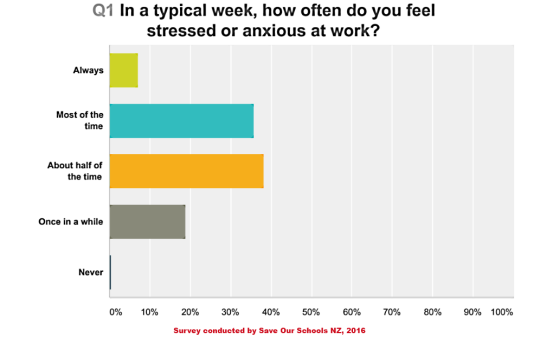 wellbeing survey q 1 graph