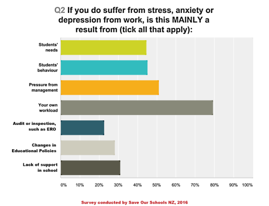 wellbeing survey q 2 graph