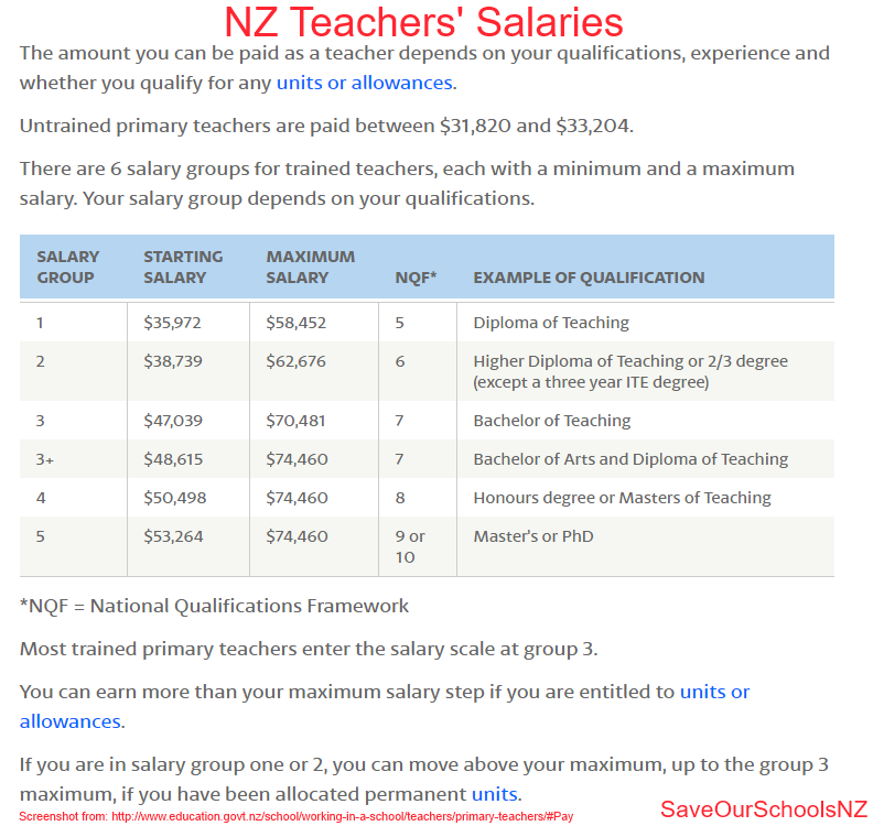 What does the average NZ teacher earn? | Save Our Schools NZ